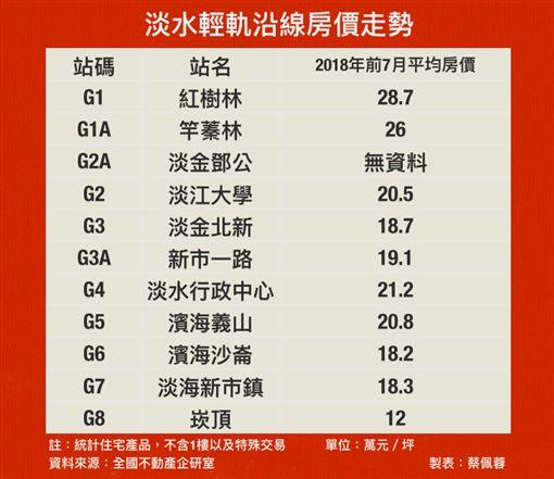 淡水輕軌房價。(圖/記者蔡佩蓉製圖)