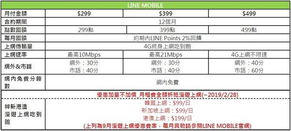 電信,資費,吃到飽,LINE MOBILE,499