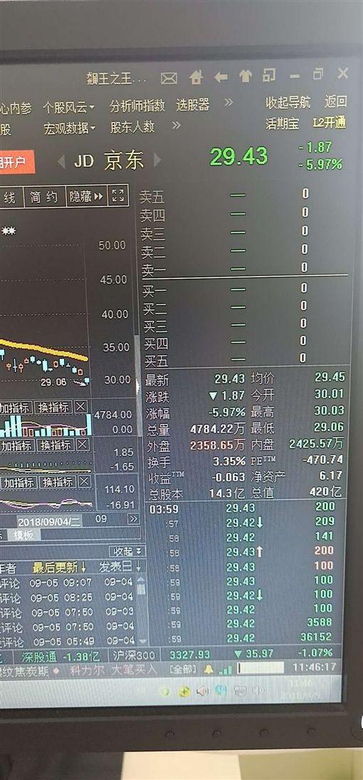 9/4美股開盤,京東股價暴跌 圖/分析師周代運提供