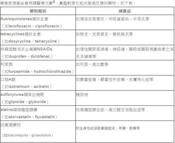 光敏感,藥物,抗生素,防曬