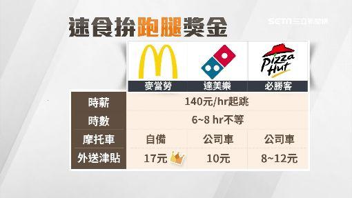 速食、Pizza外送員拚「津貼」  外快月逾8000元