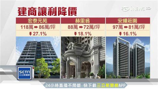 十大屋降價,建商,降價,買房