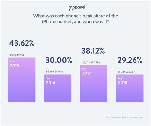 蘋果,iPhone,愛瘋圖/翻攝自快科技