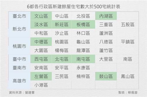 各行政區待售餘屋。(圖/營建署提供,記者蔡佩蓉製表)