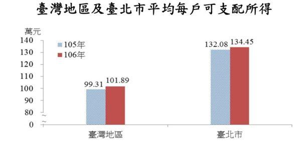 106年臺北市平均每戶家庭可支配所得_台北市主計處