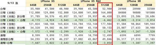 台灣蘋果售價高於香港、日本。(圖/翻攝自Just.崩潰.ME)