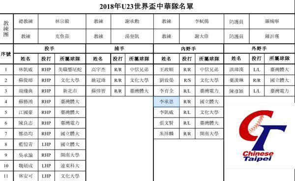 U23世界盃24人名單。(圖/中華棒協提供)