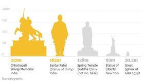 自由女神兩倍大!世界最大雕像在這國 世界最大雕像,中原大佛,自由女神 https://www.theguardian.com/world/2018/sep/14/india-to-break-record-for-worlds-largest-statue-twice
