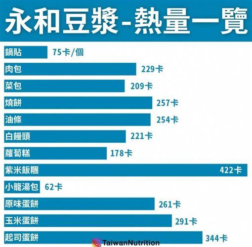 永和豆漿,宵夜,早餐,熱量 圖/翻攝自Taiwan Nutrition台灣營養IG