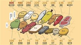烤物食材熱量表。(圖/翻攝自臉書粉絲頁《10 Seconds Class – 10秒鐘教室》)