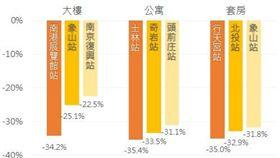 捷運宅下跌幅度。(圖/好時價提供)
