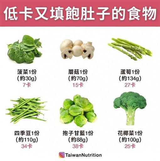 健康,蔬菜,減肥,營養 圖/翻攝自《Taiwan Nutrition台灣營養》
