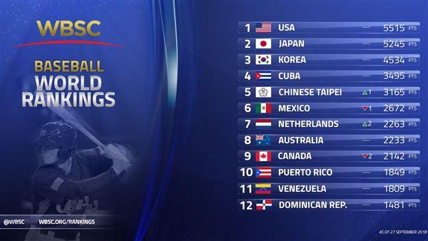 最新棒球世界排名。(圖/WBSC提供)
