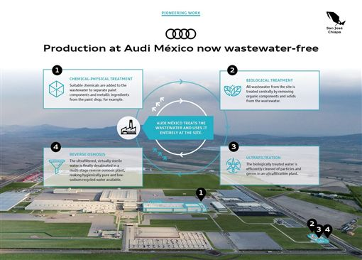Audi墨西哥工廠(圖/翻攝網路)
