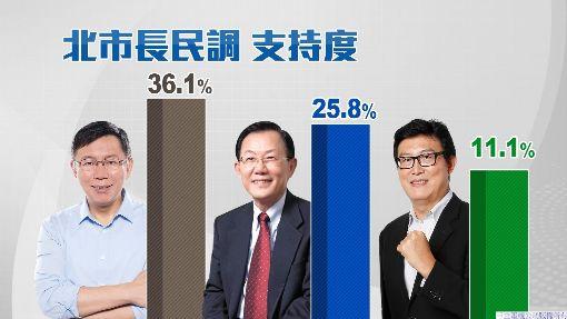 三立北市長民調36.1%支持度 柯:不算大勝