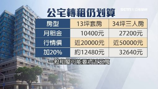 轉租賺2成!「史上最難抽」公宅 爆藏二房東