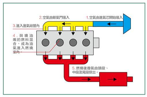 空氣濾芯(圖/車訊網)