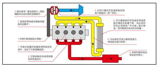 機械增壓(圖/車訊網)