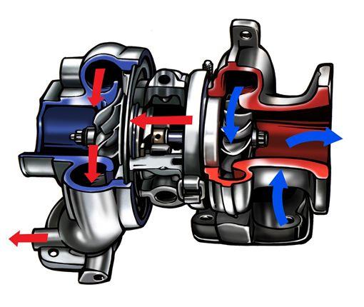 渦輪增壓(圖/車訊網)