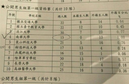 ▲大專院校106學年度參加足球聯賽統計表。(圖/體育署提供)