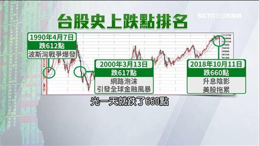 下跌660點.跌停555家 台股跌出歷史記錄