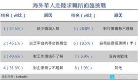 大數聚/中國開放市場吸引海歸回鄉!面臨7挑戰跳槽率近4成 企業青睞「專業度」就愛這3類人