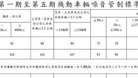 台灣機動車輛噪音管制(圖/車訊網)
