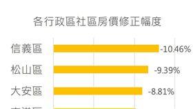 台北市社區房價。(圖/好時價提供)
