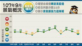 107年9月景氣燈號(圖/翻攝自國發會臉書)