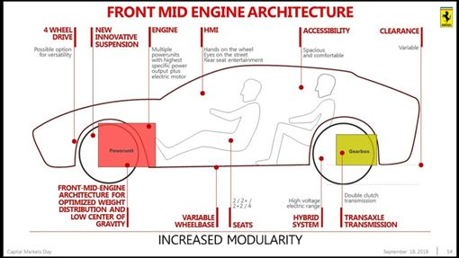 Ferrari Purosangue(圖/翻攝網路)