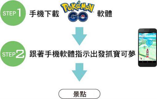 Pokémon GO Safari Zone in Tainan,寶可夢,台南,景點圖/活動官網