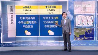 立冬前熱如夏 週三變天狂降10℃