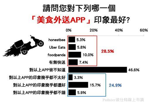 美食外送,honestbee,Uber Eats,foodpanda,有無快送,波仕特線上市調網