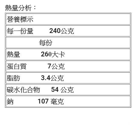 「豆『薑』三色『圓』舞曲」熱量分析表。(圖/花蓮慈濟醫院提供)