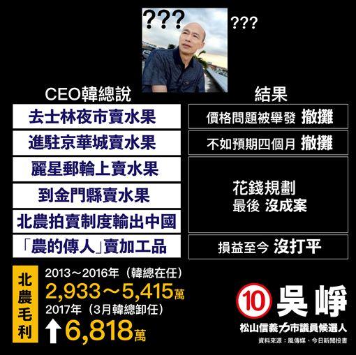 吳崢批韓國瑜連水果都賣不好 圖/翻攝自吳崢臉書