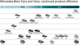 賓士2019年新車推出表(圖/翻攝網路)