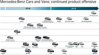 百花齊放 三芒星明年將推10款新車