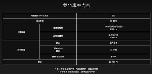 一年一度雙11即將到來,台灣之星去年推出終身188電信專案後,今(9)日宣布,今年11月11將推出「一日限定」2款限時限量的資費方案。其中一個方案月租只要88元,享終身4G上網+網內吃到飽,讓不少網友紛紛搶辦!(圖/翻攝自台灣之星官網)