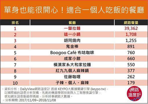 網路溫度計/不用幫QQ!台北10間單身狗餐廳 讓你一個人吃也不尷尬