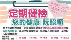 完全免費!拿出健保卡 「6大健檢」政府出錢幫你做(圖/翻攝自國民健康署臉書)