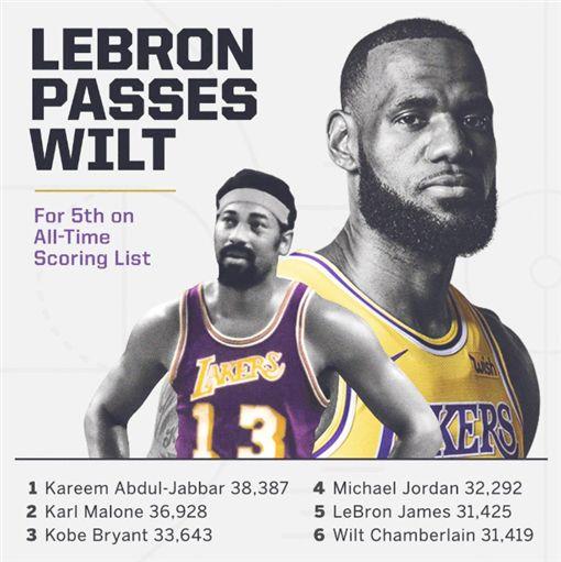 超越張真人!「詹皇」總得分史上第5NBA,洛杉磯湖人,LeBron James,破紀錄,Wilt Chamberlain翻攝自推特