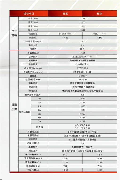 Hyundai Kona規格表(圖/車訊網)