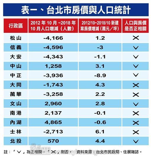 台北市人口與房價。(圖/住展雜誌提供)