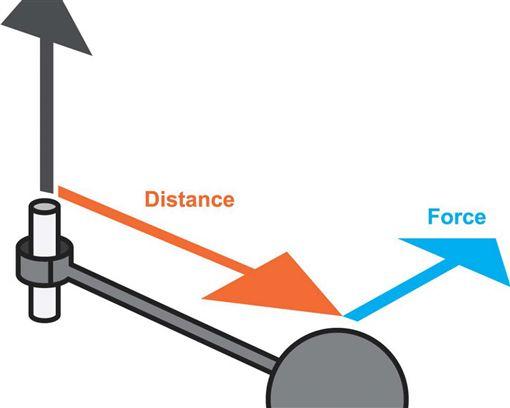 馬力、扭力計算(圖/車訊網)