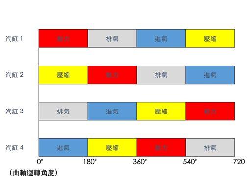 引擎「動平衡」(圖/車訊網)
