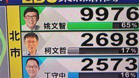開票,誤植,丁守中,姚文智,柯文哲,台北市長,東森電視