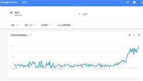 鬼島沒有未來?Google關鍵字 這兩字8點後突爆增 圖/翻攝自Google