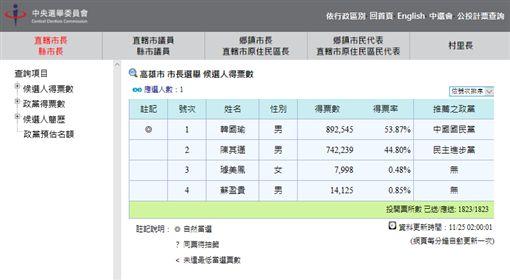 陳其邁、韓國瑜一早就去投票中選會