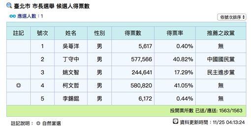 中選會,台北市長,柯文哲,丁守中