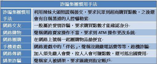 詐騙,點數,手法,援交,網購(圖/記者 林盈君)